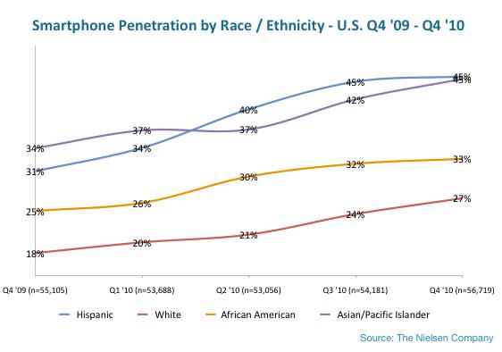 smartphone-OS-share-ethnicity