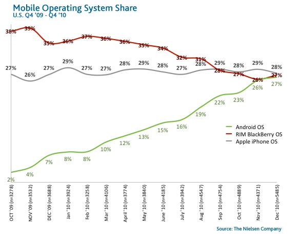 smartphone-OS-share