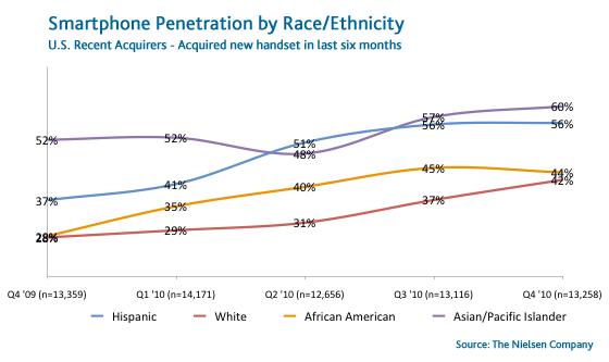 smartphone-race-ethnicity-recent